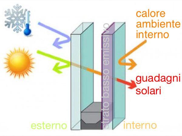 nozioni finestra - Vetro basso emissivo in clima caldo, Sud Italia 6