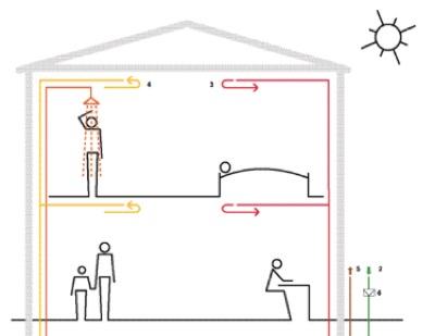 casa passiva - Gli edifici con la ventilazione come sistema di riscaldamento 36