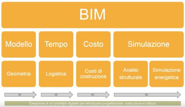 progettazione - Il sistema BIM, efficiente processo di progettazione e di costruzione 10