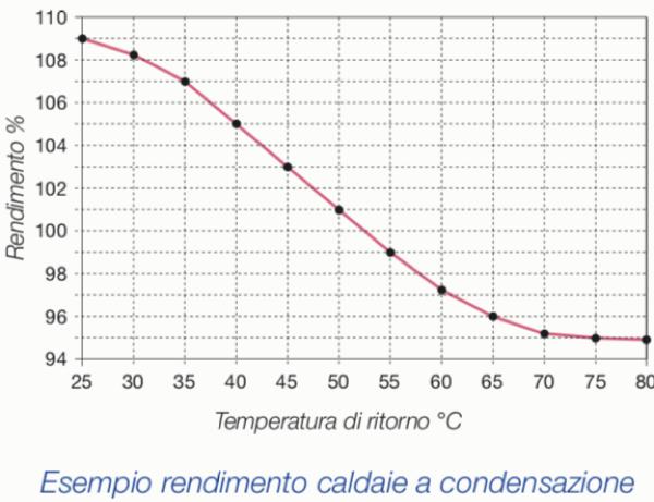 acqua calda sanitaria & solare termico - Riscaldamento, gestirlo meglio dell'anno passato 8
