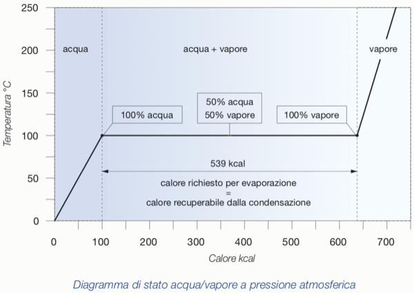acqua calda sanitaria & solare termico - Riscaldamento, gestirlo meglio dell'anno passato 6