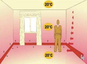 nozioni isolamento involucro - Riscaldare un seminterrato, comfort e temperatura operante 32