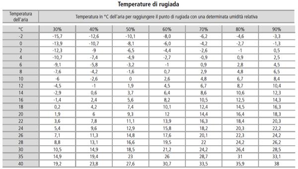 EDIFICIO & MUFFA : - Esiste una soluzione alla condensa di primavera o estiva? 18