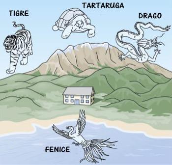 feng shui - La casa e il territorio circostante, il lato destro e il lato sinistro 12