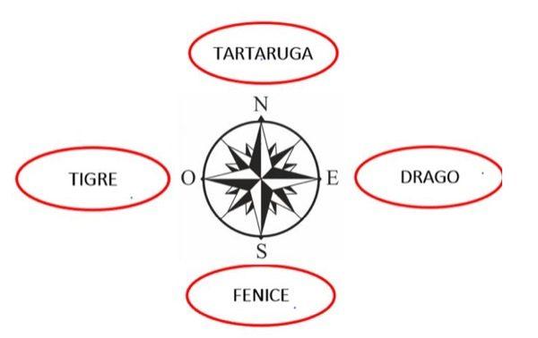 feng shui - Posizione dell'edificio e le 4 forze che influenzano chi ci abita 4
