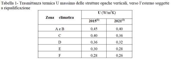 nozioni isolamento involucro - Verifica delle perdite per trasmissione di pareti e serramenti in appartamento al piano intermedio in Clima caldo 10