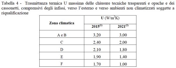 nozioni isolamento involucro - Verifica delle perdite per trasmissione di pareti e serramenti in appartamento al piano intermedio in Clima caldo 8