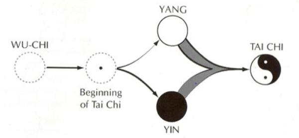 feng shui - Dallo YIN e lo YANG alla teoria dei Cinque Elementi 2