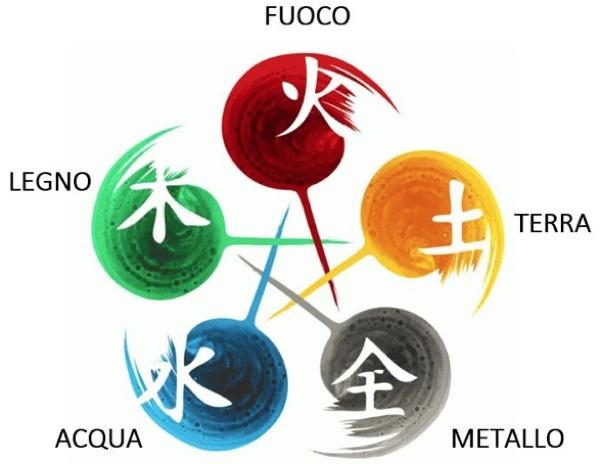 feng shui - Dallo YIN e lo YANG alla teoria dei Cinque Elementi 6