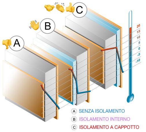 caldo - Isolamento esterno o isolamento interno e il comportamento inerziale 10