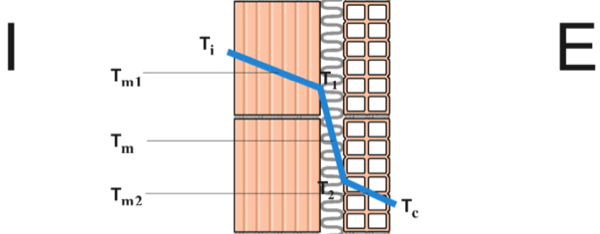 isolamento in intercapedine - Come progettare una muratura in laterizio con intercapedine isolata 4