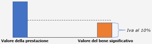 fattura - IVA agevolata al 10% per installare una VMC 6