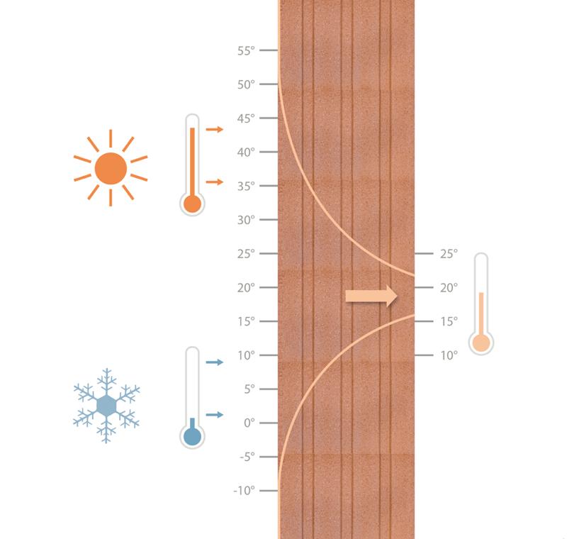 coibentazione contro il caldo - Il laterizio che offre isolamento, massa e inerzia è il blocco perfetto per il futuro 16