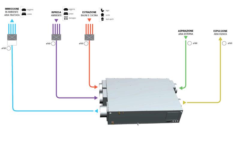 ventilazione - Deumidificatore indipendente dalla VMC o integrato nella ventilazione 4