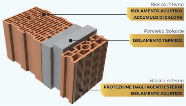 isolamento in intercapedine - Come progettare una muratura in laterizio con intercapedine isolata 6