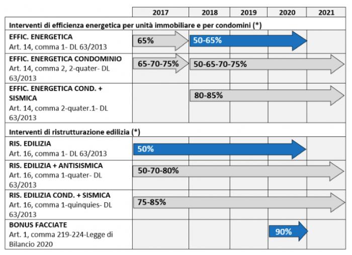 detrazioni fiscali 2020 - Il 2020 sarà l'ultimo anno utile per interventi con detrazioni al 50% o al 65%!dal2021... 6