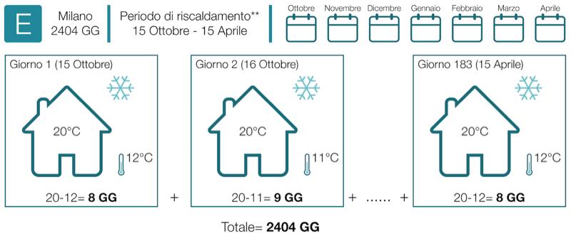 riscaldamento tips - Tenuta all'aria e risparmio sul riscaldamento con e senza VMC 12
