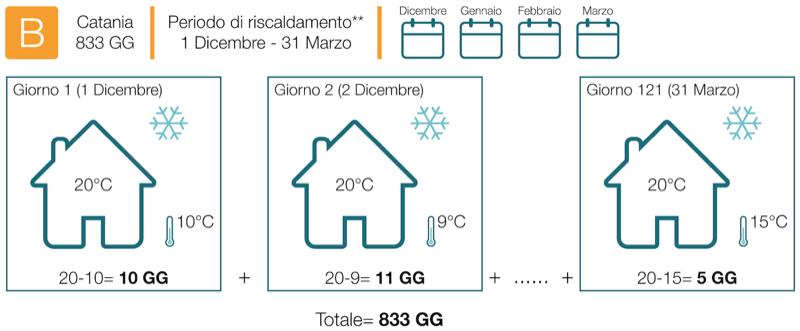 riscaldamento tips - Tenuta all'aria e risparmio sul riscaldamento con e senza VMC 16