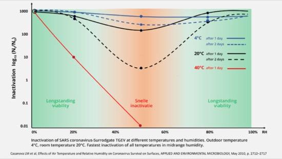 cattive abitudini fuori casa - Relazione tra Covid-19, muffa e inquinamento dell'aria 6