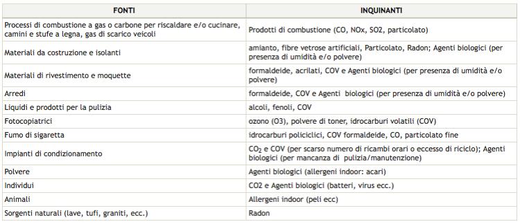 cattive abitudini fuori casa - Relazione tra Covid-19, muffa e inquinamento dell'aria 10