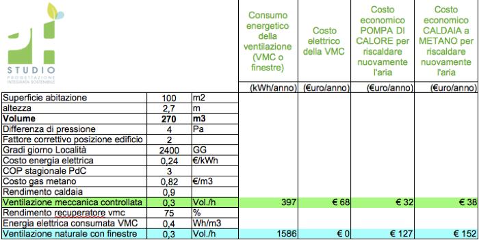 riscaldamento tips - Tenuta all'aria e risparmio sul riscaldamento con e senza VMC 8