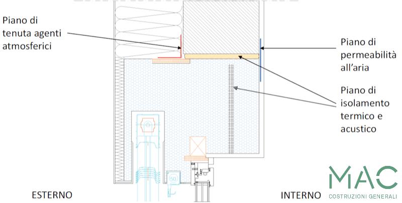 serramento-casa-passiva-monoblocco-termoisolante-finestra-mac-costruzioni