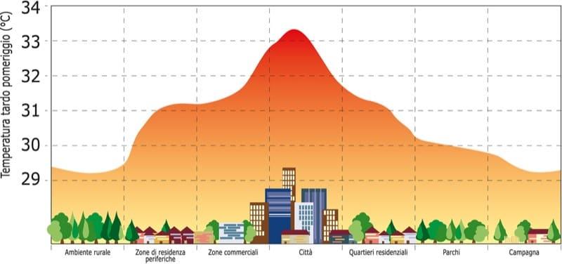 coibentazione contro il caldo - Un involucro edilizio per il Sud Italia 10